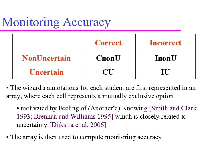 Monitoring Accuracy Correct Incorrect Non. Uncertain Cnon. U Inon. U Uncertain CU IU •