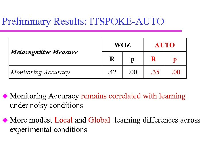 Preliminary Results: ITSPOKE-AUTO Metacognitive Measure Monitoring Accuracy WOZ AUTO R p . 42 .