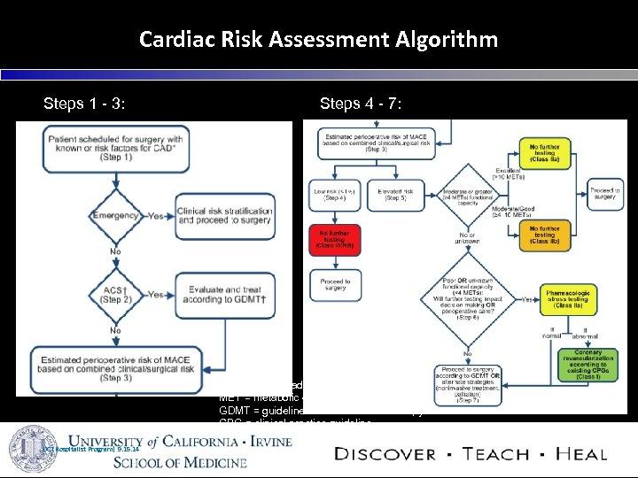 Cardiac Risk Assessment Algorithm Steps 1 - 3: Steps 4 - 7: MACE =