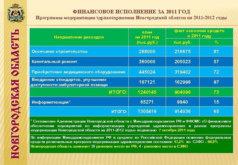 ФИНАНСОВОЕ ИСПОЛНЕНИЕ ЗА 2011 ГОД Программы модернизации здравоохранения Новгородской области на 2011 -2012 годы