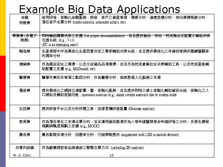 Example Big Data Applications 金融 保險業 信用評等、客製化金融服務、授信、客戶之資產管理、壞帳分析、道德危機分析、逆向選擇風險分析、 潛在客戶名單分析 (credit analysis, insurance policy, etc) 零售業