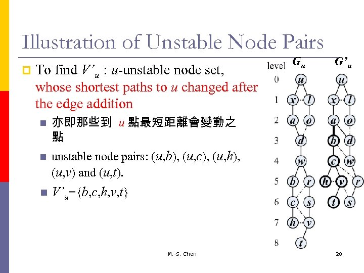 Illustration of Unstable Node Pairs p To find V'u : u-unstable node set, whose
