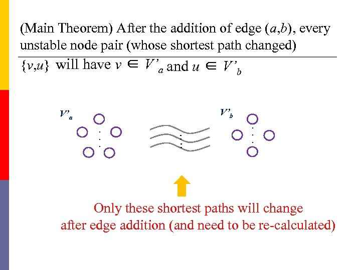 (Main Theorem) After the addition of edge (a, b), every unstable node pair (whose