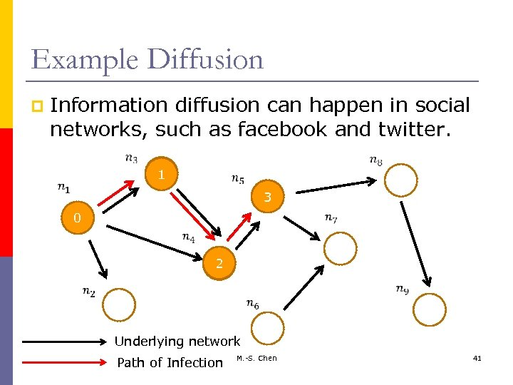 Example Diffusion p Information diffusion can happen in social networks, such as facebook and