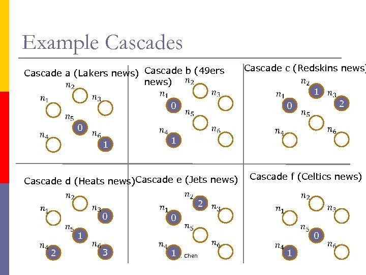 Example Cascades Cascade a (Lakers news) Cascade b (49 ers news) 0 0 1