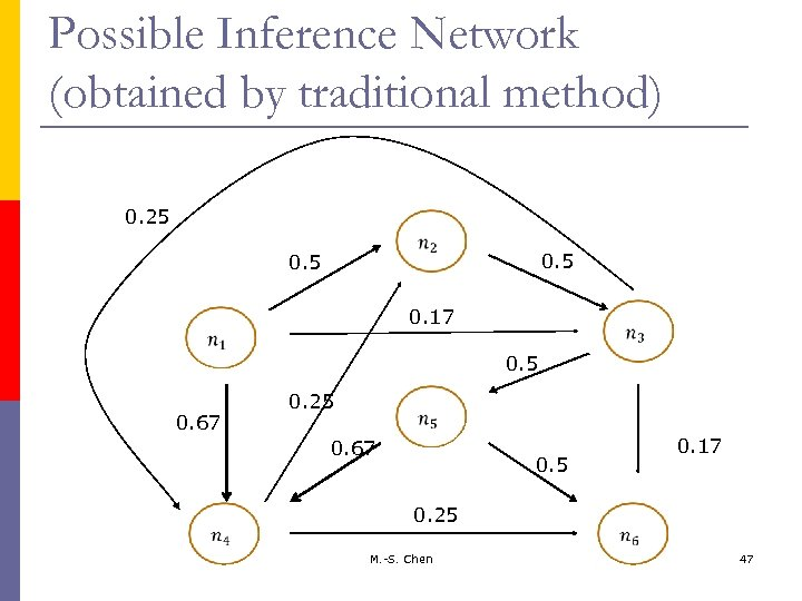 Possible Inference Network (obtained by traditional method) 0. 25 0. 5 0. 17 0.