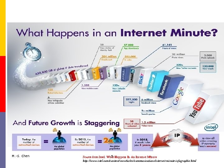 M. -S. Chen 5 Source from Intel: What Happens In An Internet Minute http: