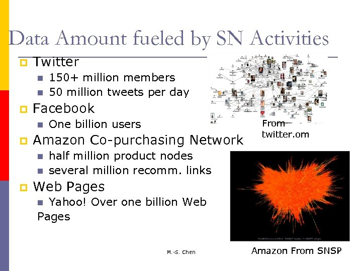 Data Amount fueled by SN Activities p Twitter p Facebook p One billion users