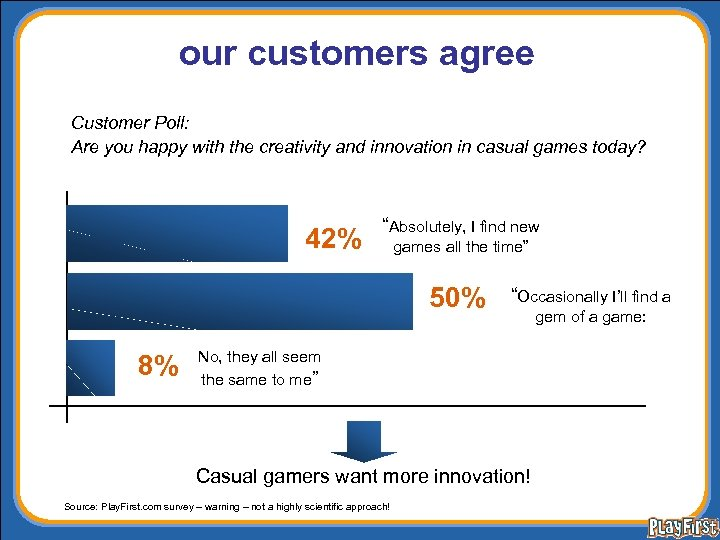 our customers agree Customer Poll: Are you happy with the creativity and innovation in