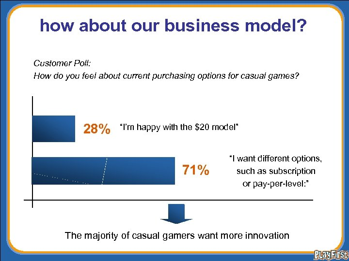 how about our business model? Customer Poll: How do you feel about current purchasing