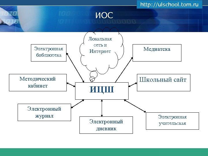 www. themegallery. com http: //ulschool. tom. ru ИОС Электронная библиотека Методический кабинет Электронный журнал