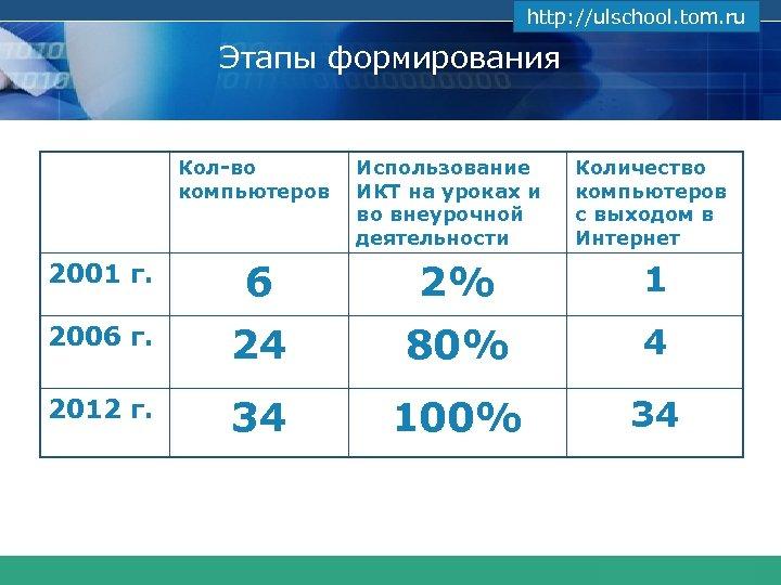 www. themegallery. com http: //ulschool. tom. ru Этапы формирования Кол-во компьютеров Использование ИКТ на
