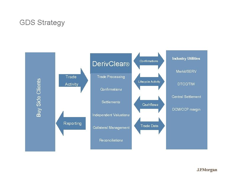 GDS Strategy Deriv. Clear® Confirmations Industry Utilities Buy Side Clients Markit/SERV Trade Processing Lifecycle