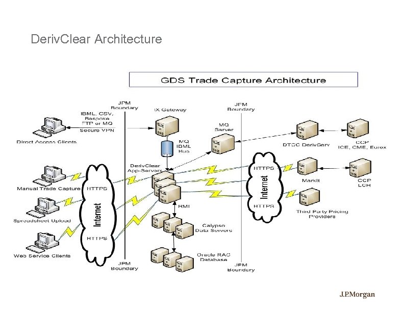 Deriv. Clear Architecture
