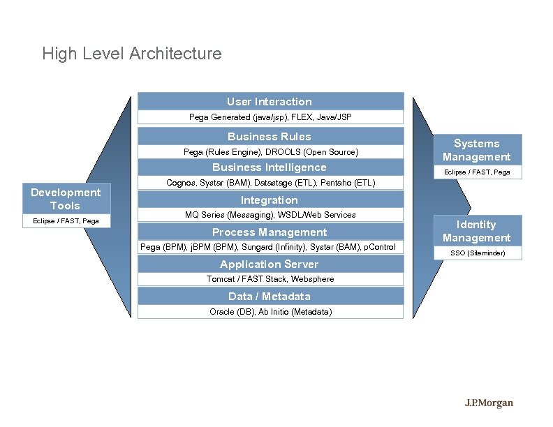 High Level Architecture User Interaction Pega Generated (java/jsp), FLEX, Java/JSP Business Rules Pega (Rules