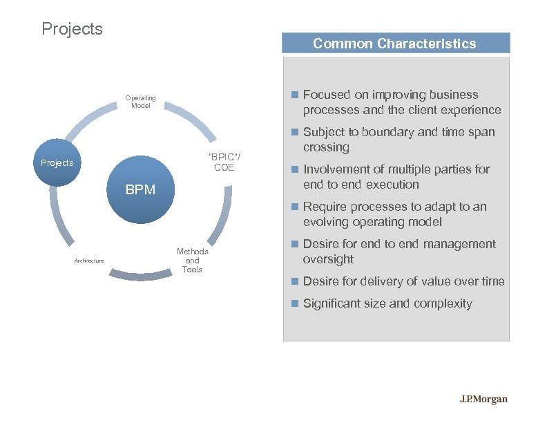 Projects Common Characteristics Focused on improving business Operating Model processes and the client experience