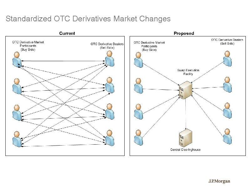 Standardized OTC Derivatives Market Changes Current Proposed