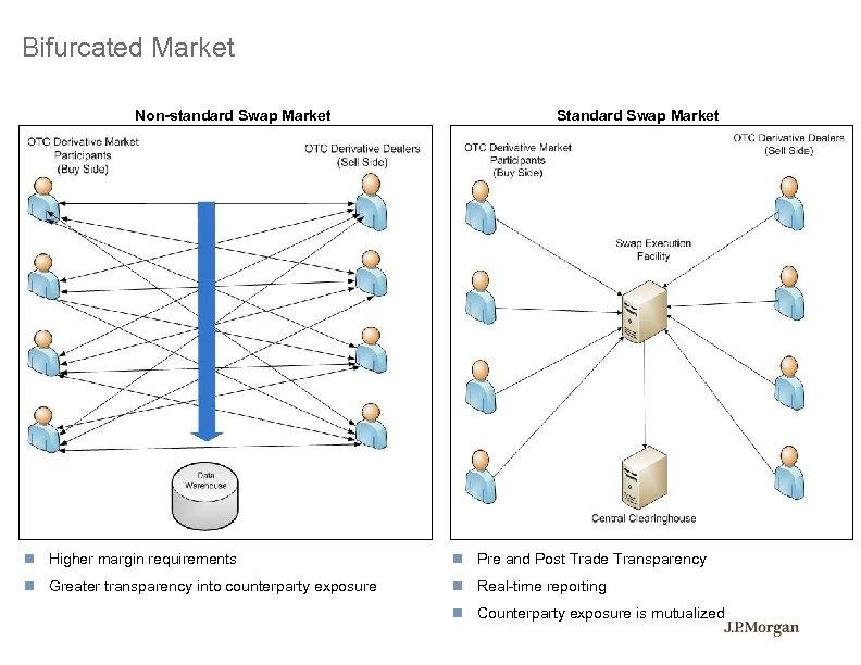Bifurcated Market Non-standard Swap Market Standard Swap Market Higher margin requirements Pre and Post