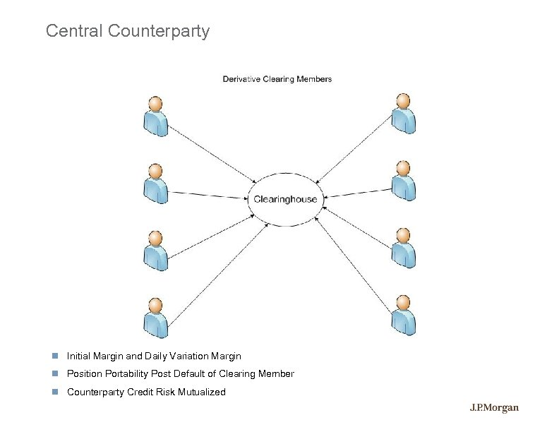 Central Counterparty Initial Margin and Daily Variation Margin Position Portability Post Default of Clearing
