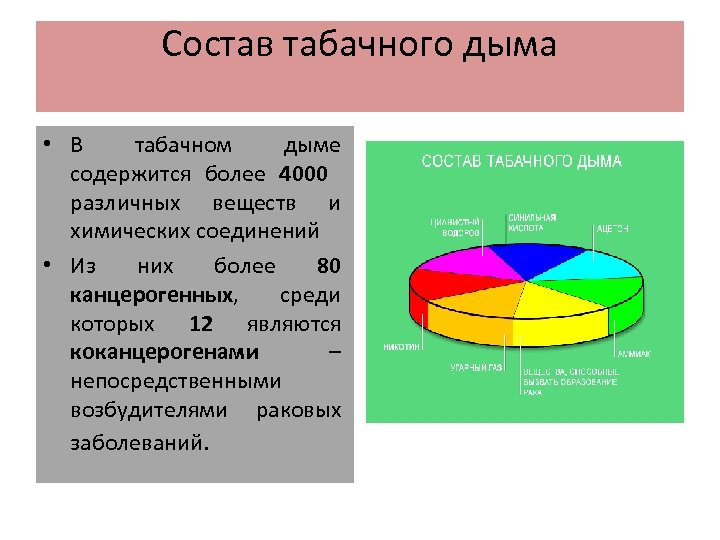 Состав табачного дыма • В табачном дыме содержится более 4000 различных веществ и химических