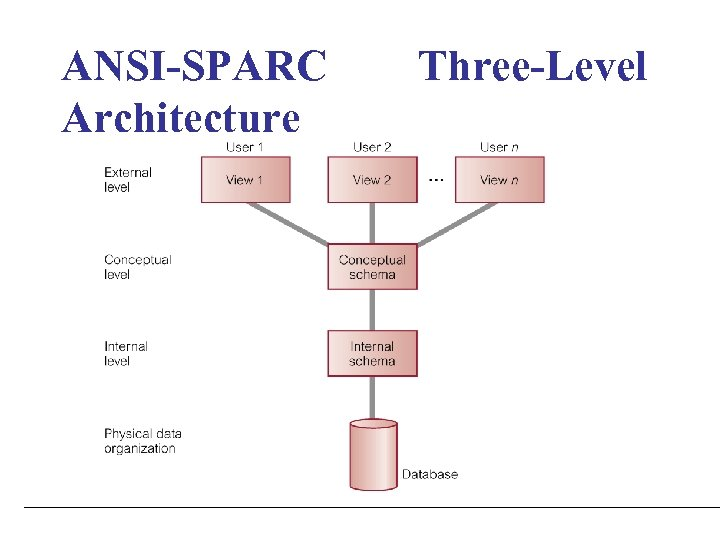 ANSI-SPARC Architecture Three-Level