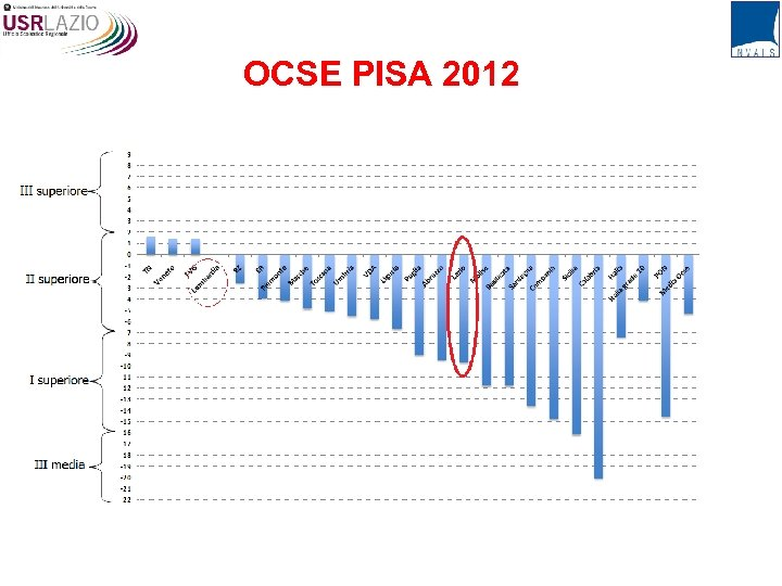 OCSE PISA 2012