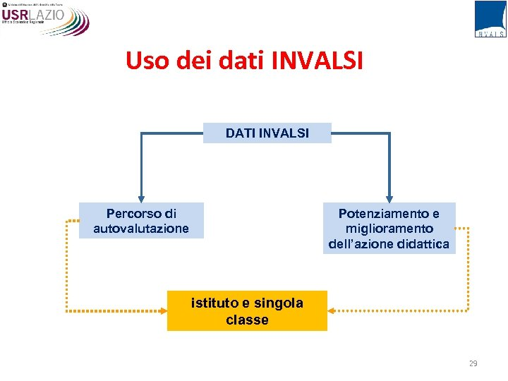 Uso dei dati INVALSI DATI INVALSI Potenziamento e miglioramento dell'azione didattica Percorso di autovalutazione