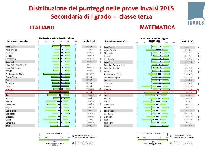 Distribuzione dei punteggi nelle prove Invalsi 2015 Secondaria di I grado – classe terza