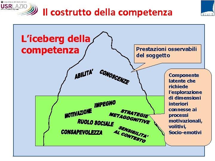 Il costrutto della competenza L'iceberg della competenza Prestazioni osservabili del soggetto Componente latente che