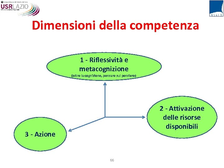 Dimensioni della competenza 1 - Riflessività e metacognizione (oltre la cognizione, pensare sul pensiero)