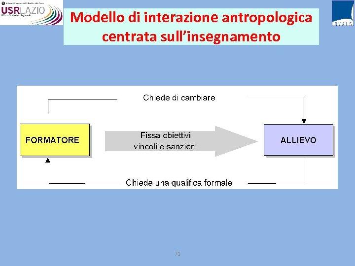 Modello di interazione antropologica centrata sull'insegnamento 71