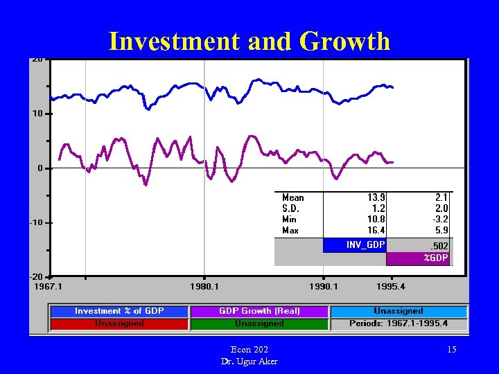 Investment and Growth Econ 202 Dr. Ugur Aker 15