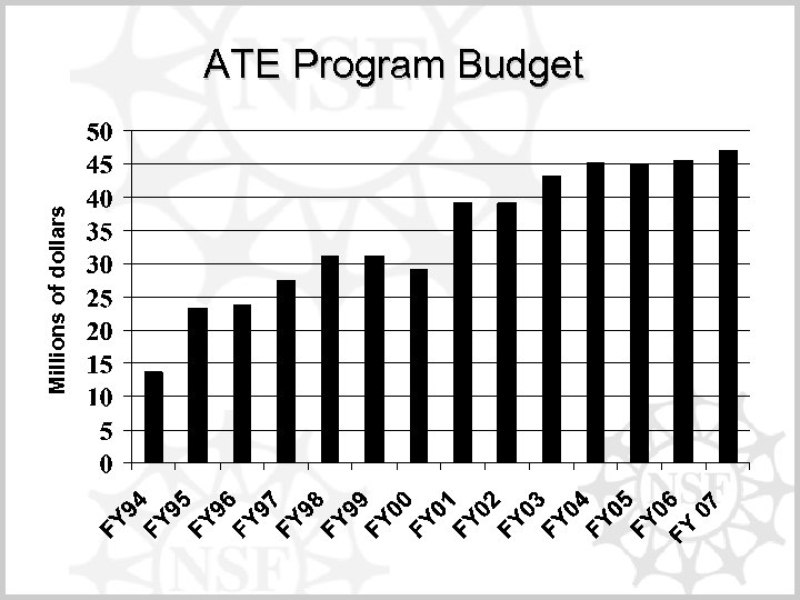 Millions of dollars ATE Program Budget