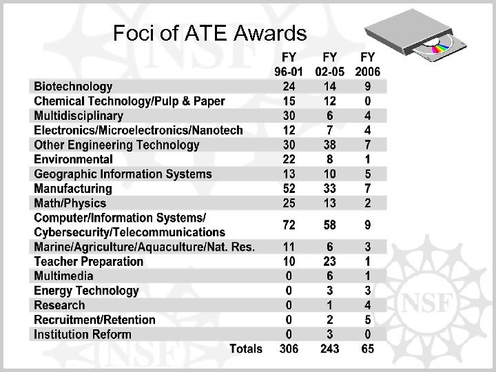 Foci of ATE Awards