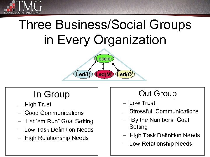 Three Business/Social Groups in Every Organization Leader Led(I) In Group – – – High
