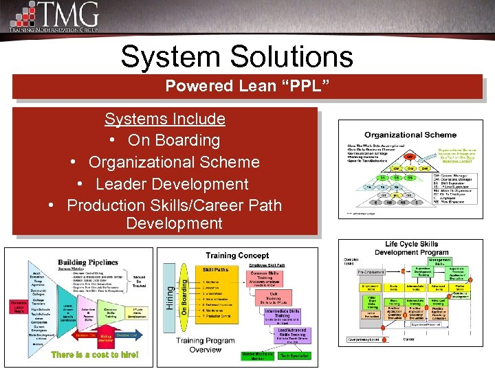 "System Solutions Powered Lean ""PPL"" Systems Include • On Boarding • Organizational Scheme •"