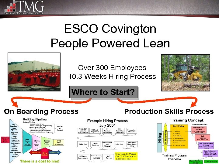 ESCO Covington People Powered Lean Over 300 Employees 10. 3 Weeks Hiring Process Where