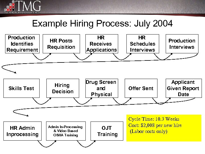 Example Hiring Process: July 2004 Production Identifies Requirement HR Posts Requisition HR Receives Applications