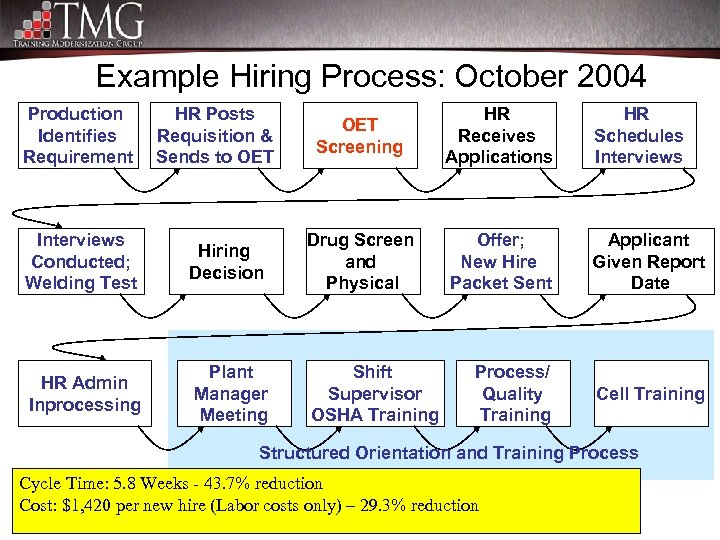 Example Hiring Process: October 2004 Production Identifies Requirement HR Posts Requisition & Sends to