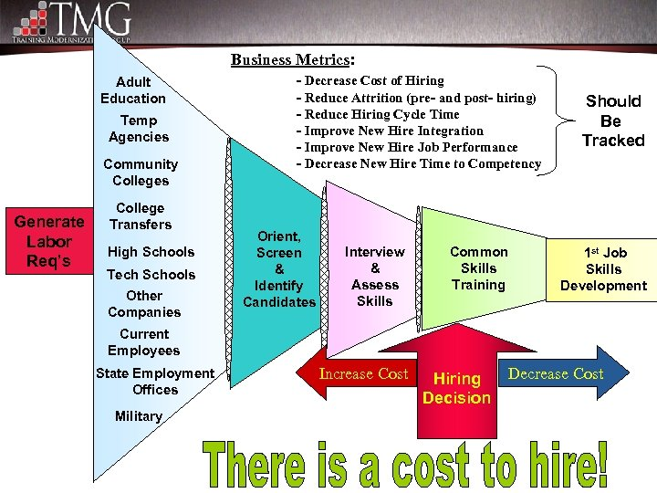 Business Metrics: Adult Education Temp Agencies Community Colleges Generate Labor Req's College Transfers High