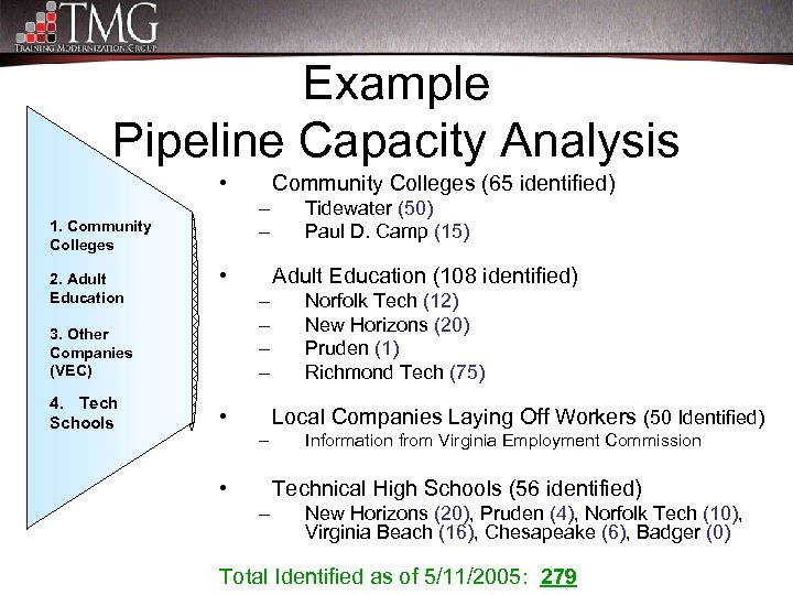 Example Pipeline Capacity Analysis • – – 1. Community Colleges 2. Adult Education •