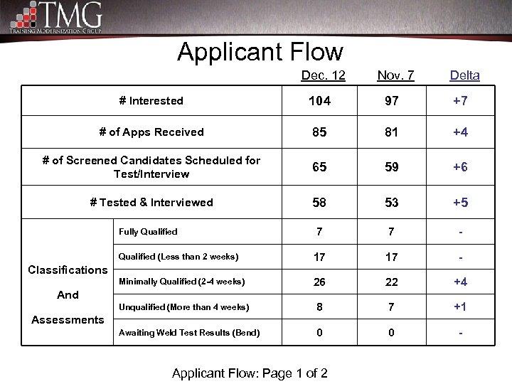 Applicant Flow Dec. 12 Nov. 7 Delta # Interested 104 97 +7 # of