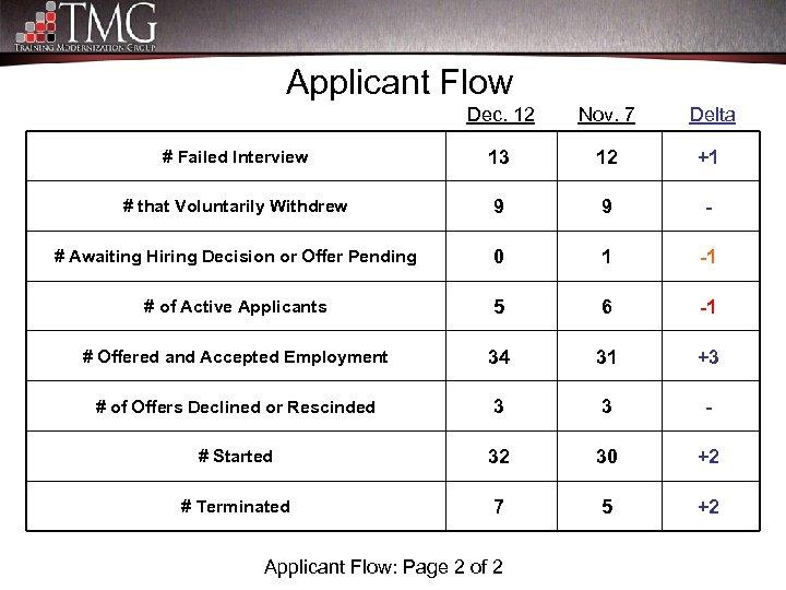 Applicant Flow Dec. 12 Nov. 7 Delta # Failed Interview 13 12 +1 #