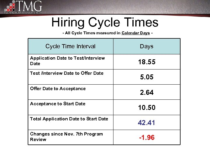 Hiring Cycle Times - All Cycle Times measured in Calendar Days - Cycle Time