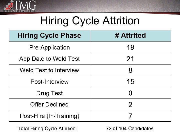 Hiring Cycle Attrition Hiring Cycle Phase # Attrited Pre-Application 19 App Date to Weld