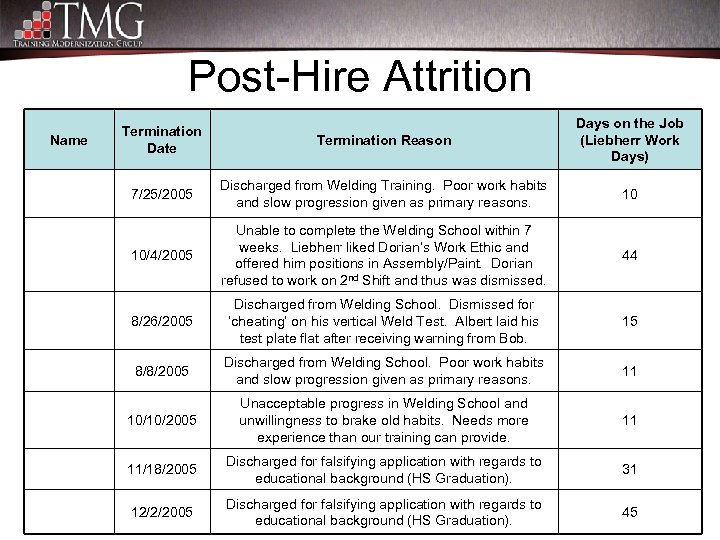 Post-Hire Attrition Name Termination Date Termination Reason Days on the Job (Liebherr Work Days)