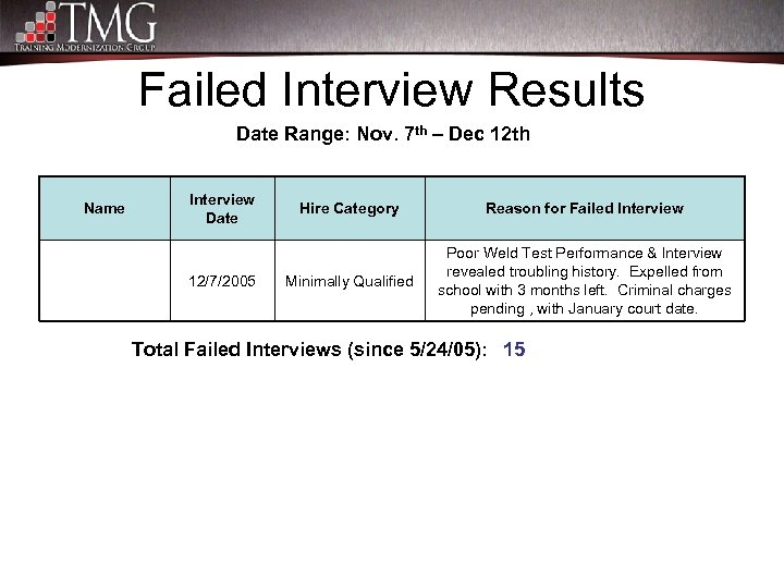 Failed Interview Results Date Range: Nov. 7 th – Dec 12 th Name Interview