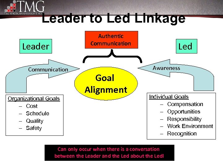 Leader to Led Linkage Authentic Communication Leader Communication Organizational Goals – Cost – Schedule