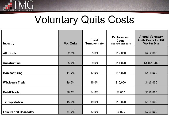 Voluntary Quits Costs Vol. Quits Total Turnover rate Industry Standard Annual Voluntary Quits Costs