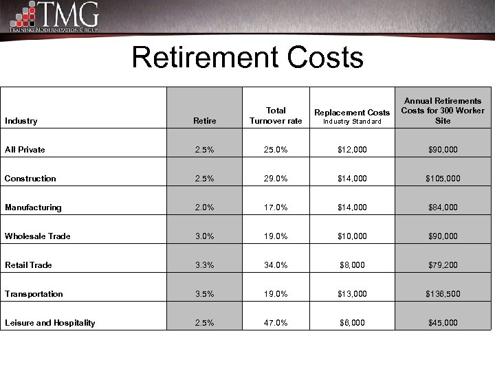 Retirement Costs Industry Retire Total Turnover rate Replacement Costs Industry Standard Annual Retirements Costs